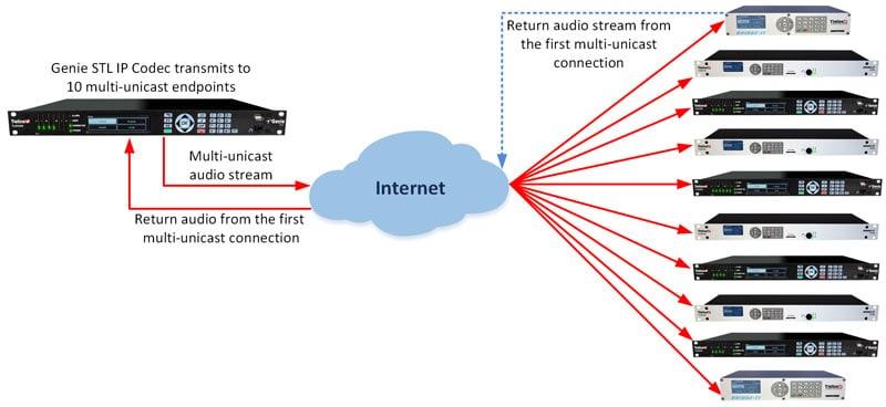 Studio to Transmitter Links : Genie STL : Tieline: The Codec