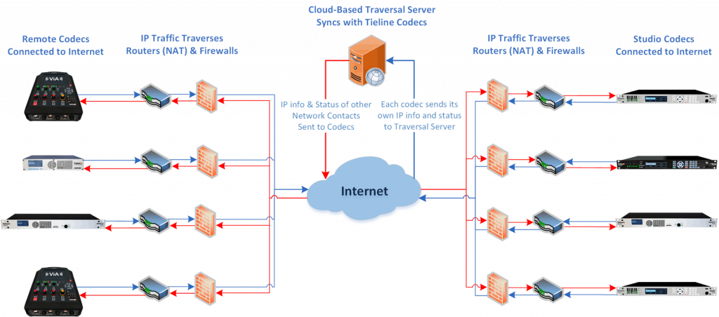 TieLink Traversal Server Now Available