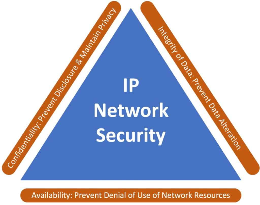 Importance of Maintaining Codec and IP Network Security
