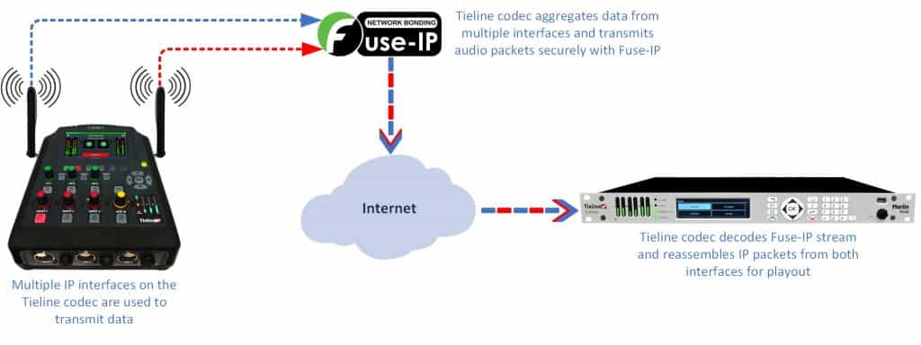 How Fuse-IP works