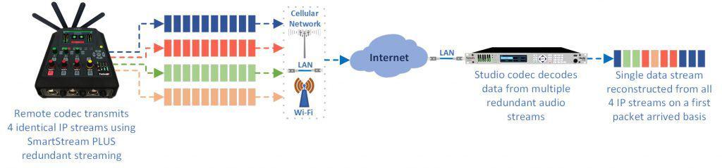 Tieline SmartStream PLUS Redundant Streaming Example