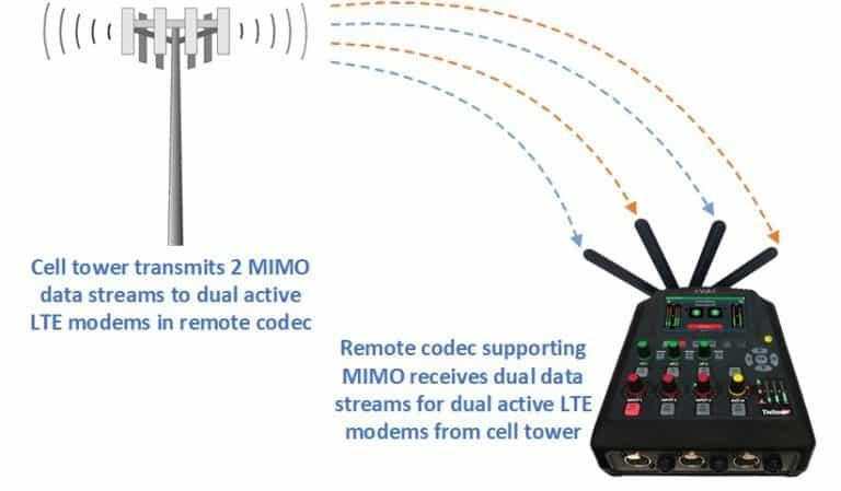Tieline ViA MIMO Dual Active SIM module