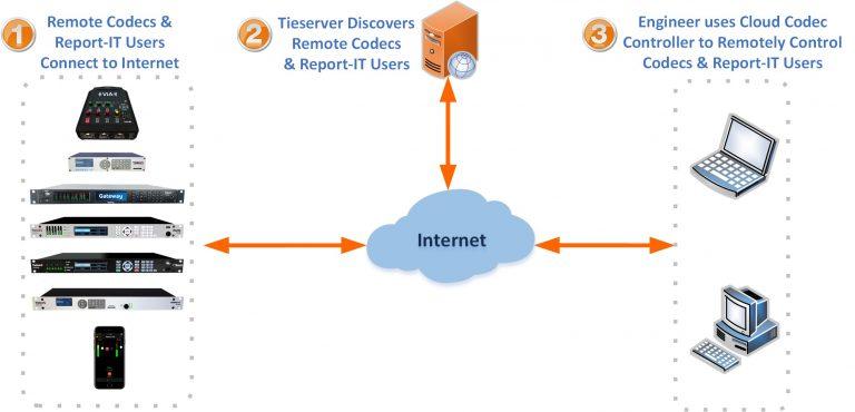 Tieline Cloud Codec Controller - Gateway Codec Delivers Innovations