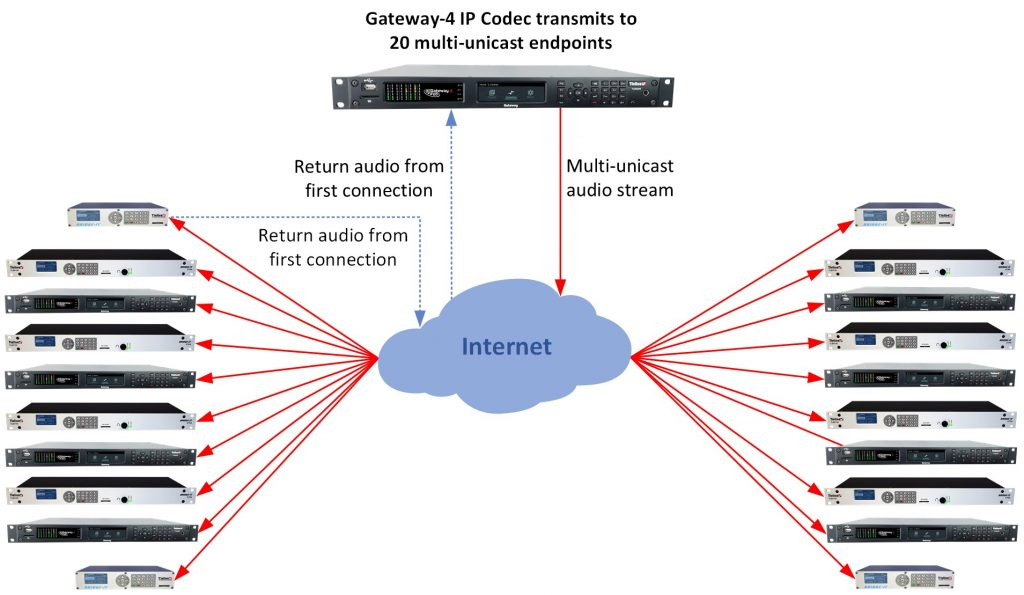 Gateway-4 multi-unicasting to up to 20 codec endpoints