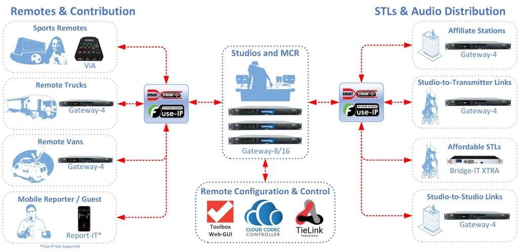 Remotes, STLs and Audio Distribution using Gateway codecs