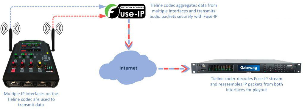 Fuse-IP network bonding