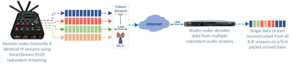 Importance of Codec Redundancy: Redundant Streaming with SmartStream PLUS